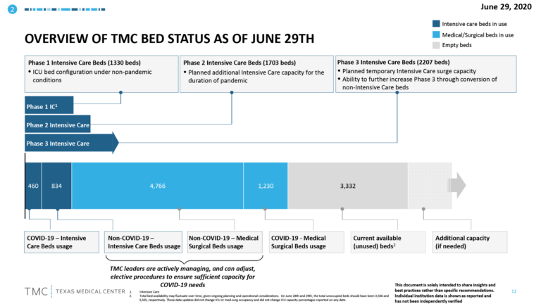 k-Overview-Of-TMC-Bed-Status-6-30-2020-768x432.png